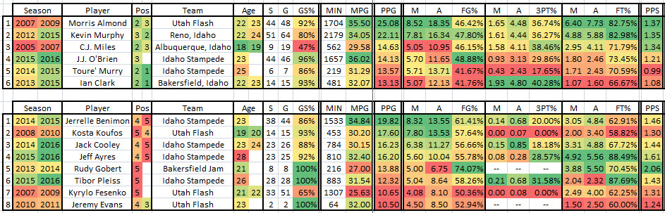 2015 2016 Complete NBADL Jazz Player Stats - Scoring