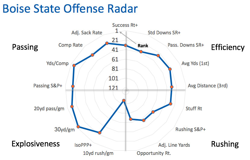 Boise State offensive radar