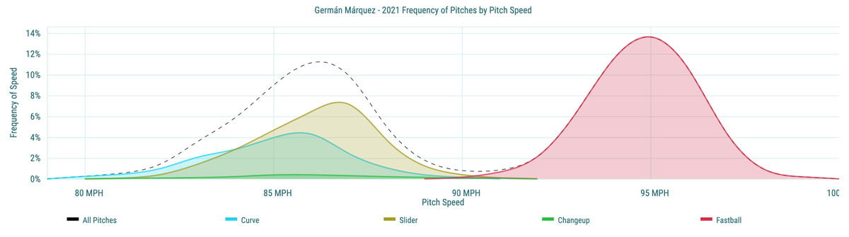 Germán Márquez- 2021 Frequency of Pitches by Pitch Speed