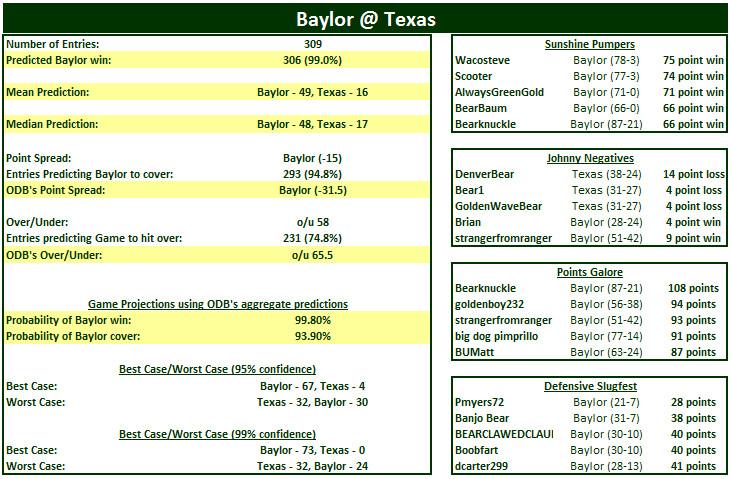 ODB (vs Texas)
