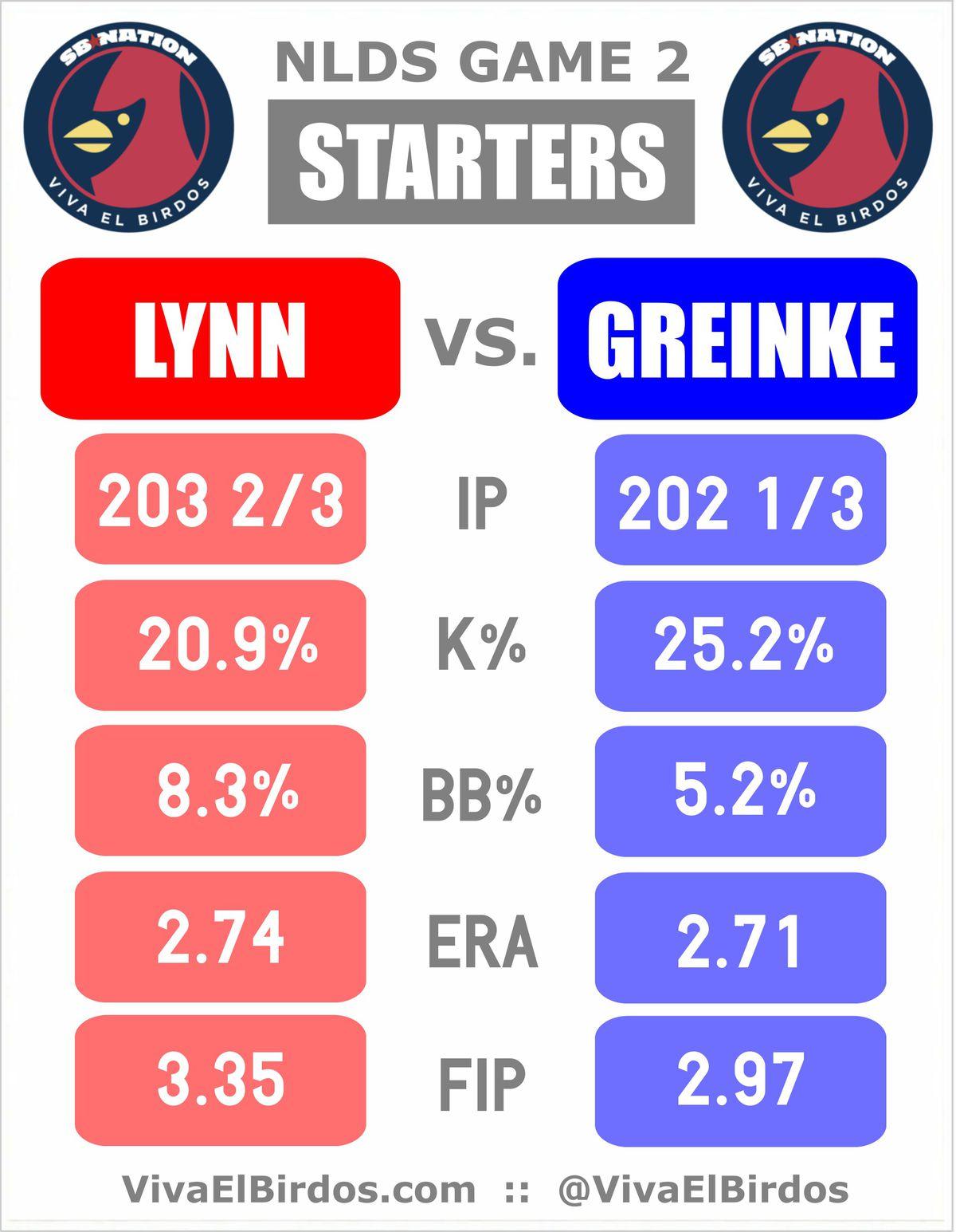 NLDS Game 2 Starting Pitcher Comparison