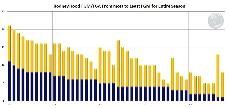 Rodney Hood Mercury - 50 by FGM