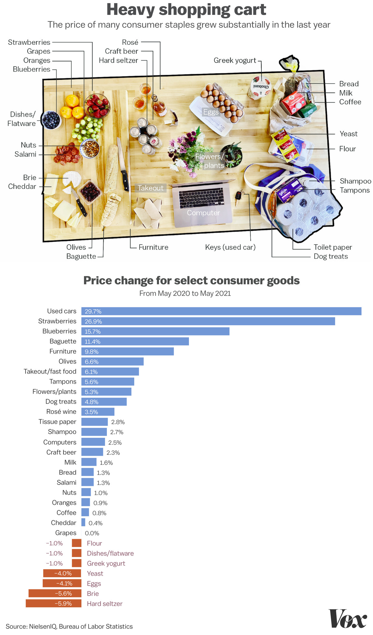 The price of many consumer goods grew substantially in the last year