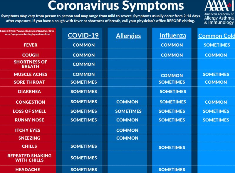 Chart listing symptoms of allergies, influenza, the common cold, and Covid-19