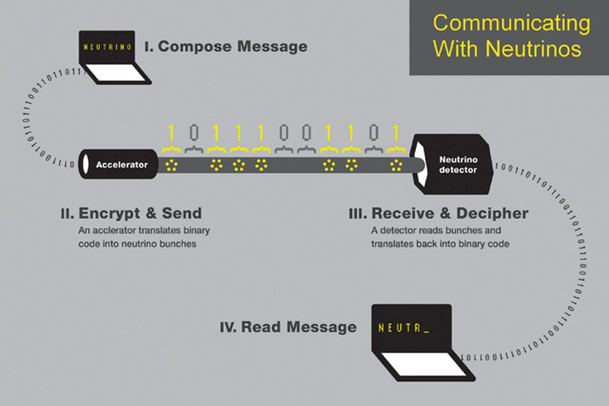 Sending messages with neutrinos flow chart
