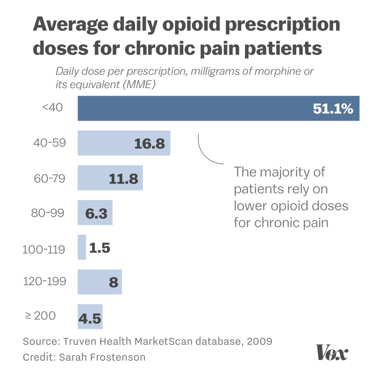 Chart showing the average daily opioid prescription doses for chronic pain patients