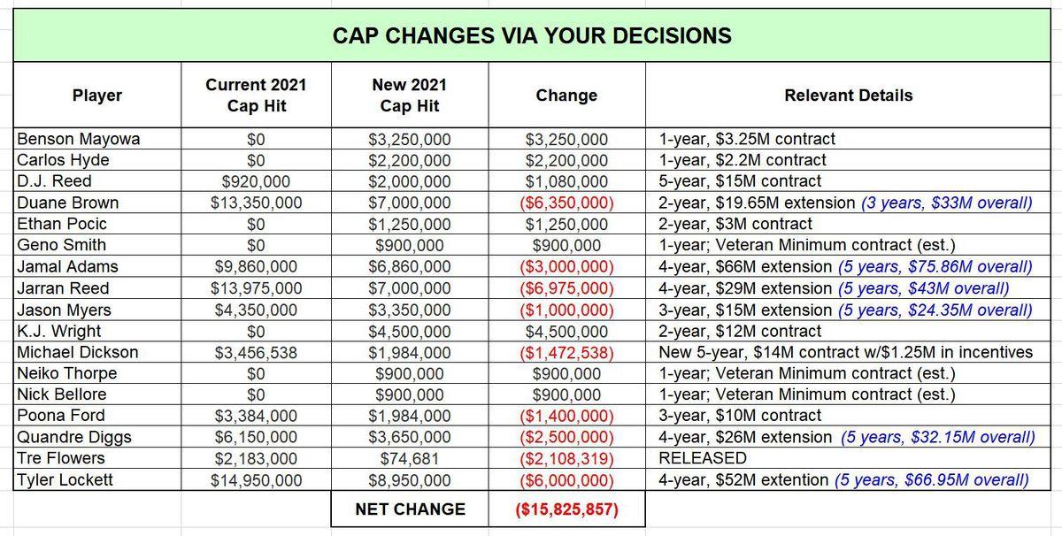 Cap Changes through 2021-03-13 (HYPOTHETICAL)
