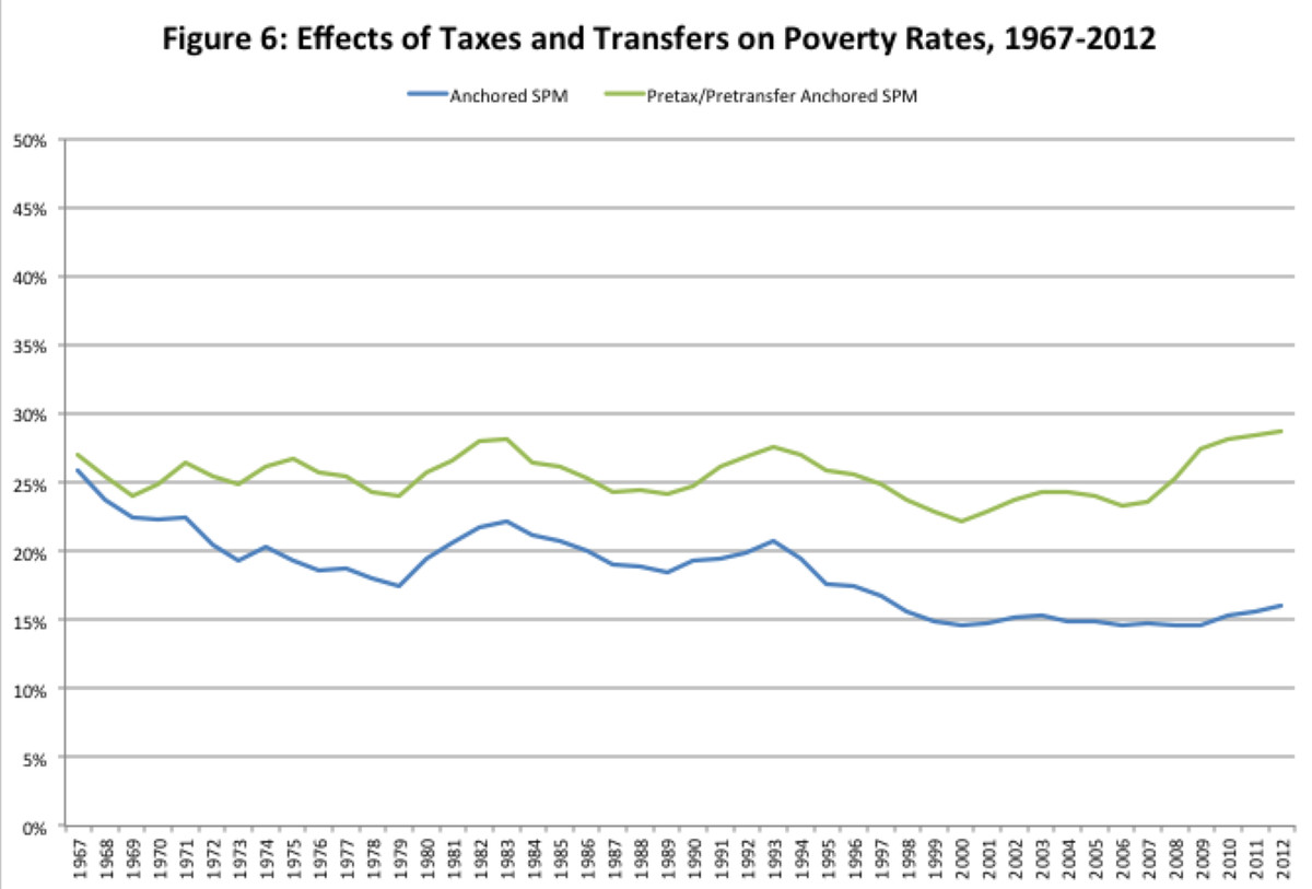 Poverty rates, 1967-2012, using Supplemental Poverty Measure data from Columbia