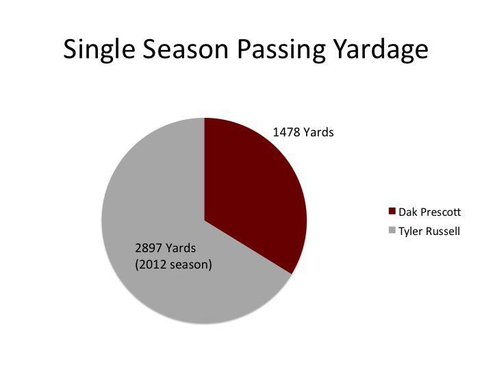 Single Season Passing Yards