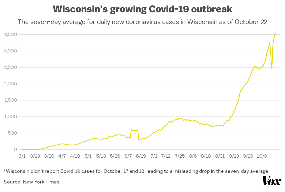 A chart of the seven-day average of Covid-19 cases in Wisconsin.
