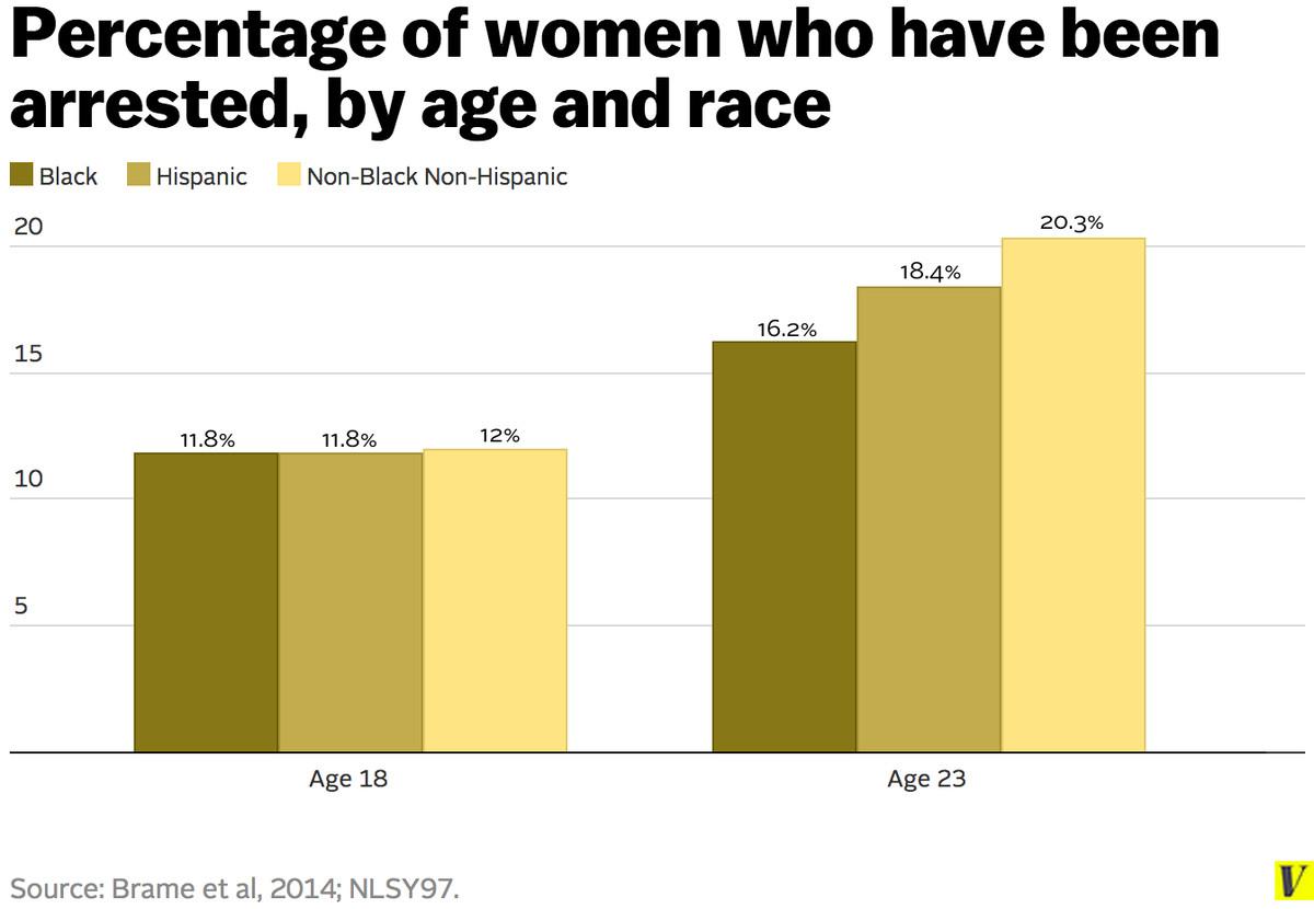 cumulative arrest prevalence female