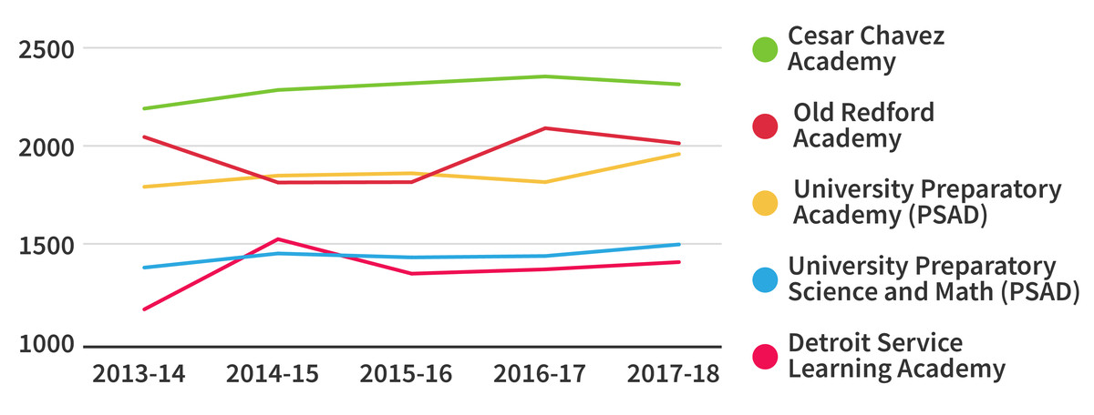 Four out of five charters in the city have grown over the past five years. Three out of five grew from last year