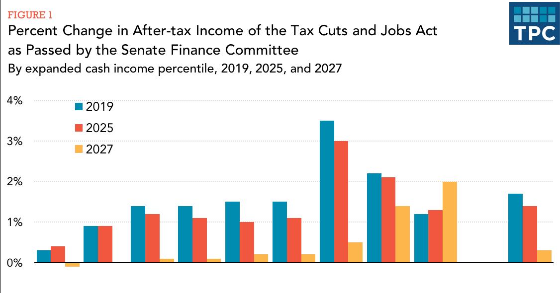 The Senate Republican Tax Plan Explained Vox