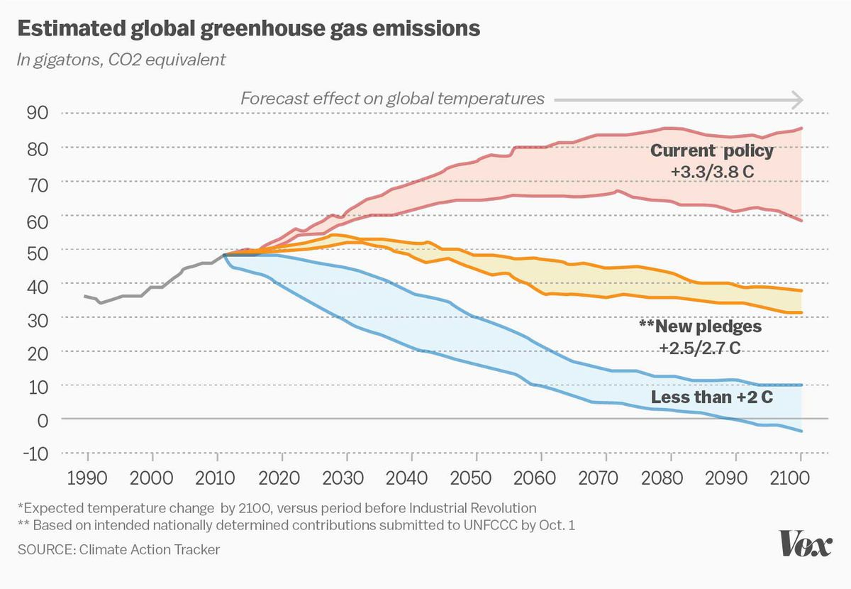 Past Climate Treaties Failed So The Paris Deal Will Try Something