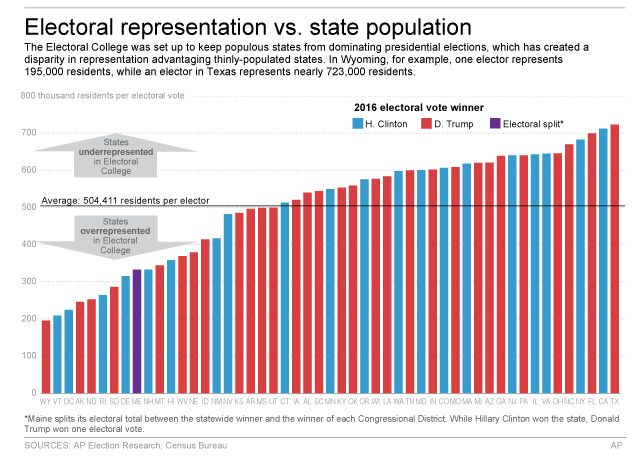 The Electoral College creates disparities between population and electoral votes among states. |   Associated Press