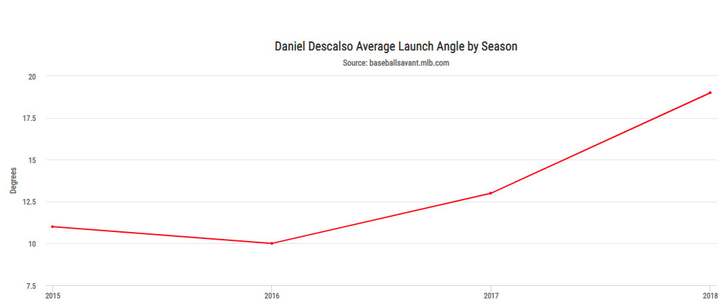 the new and improved daniel descalso finds an ideal fit with the