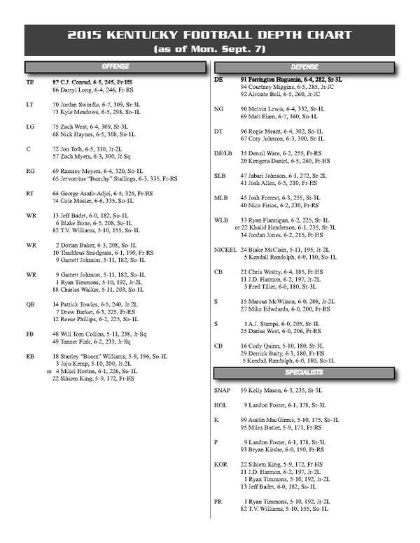 Kentucky Wildcats Football Depth Chart Updated For South Carolina Week