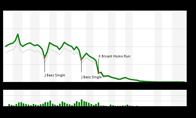 Game 58 Chart 2016