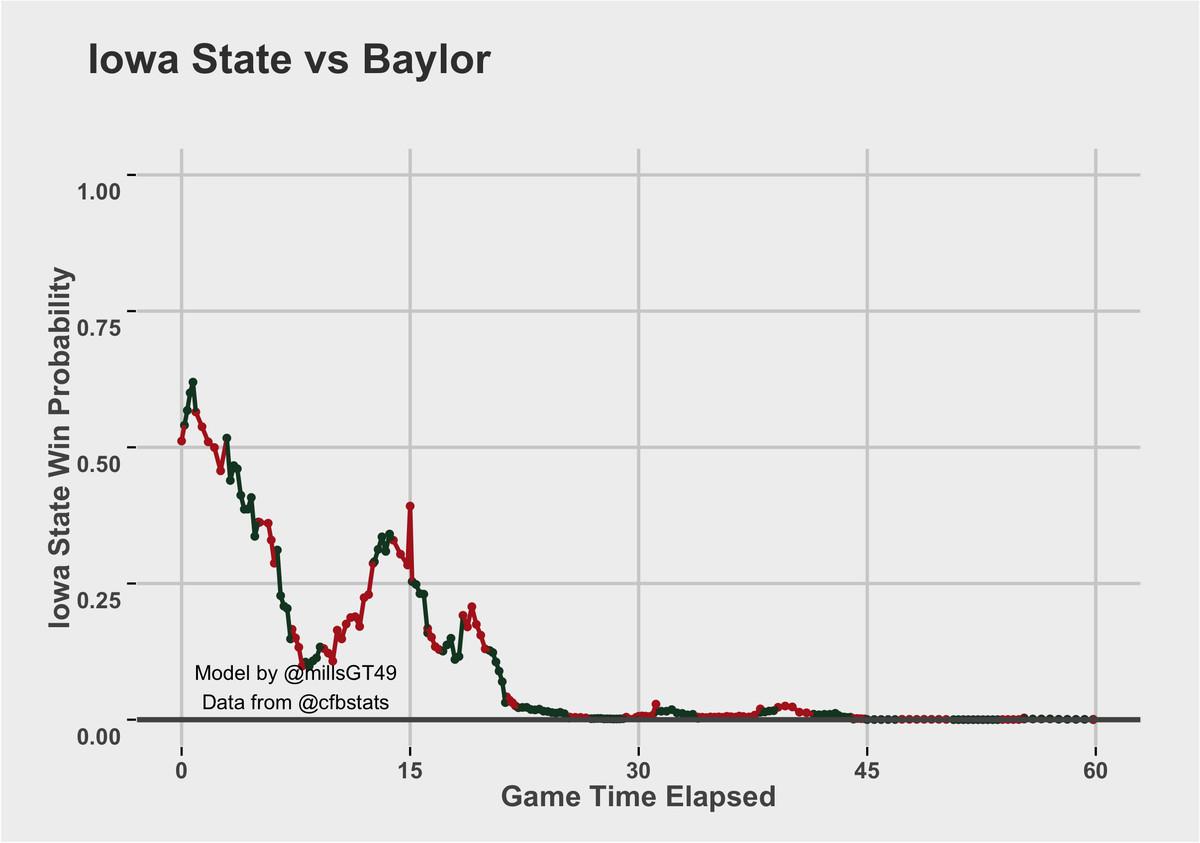 Baylor vs. ISU Win Probability