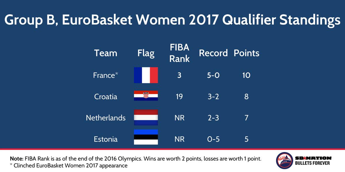 FIBA EuroBasket Women 2017 Qualifier Group B Nov 22 2016