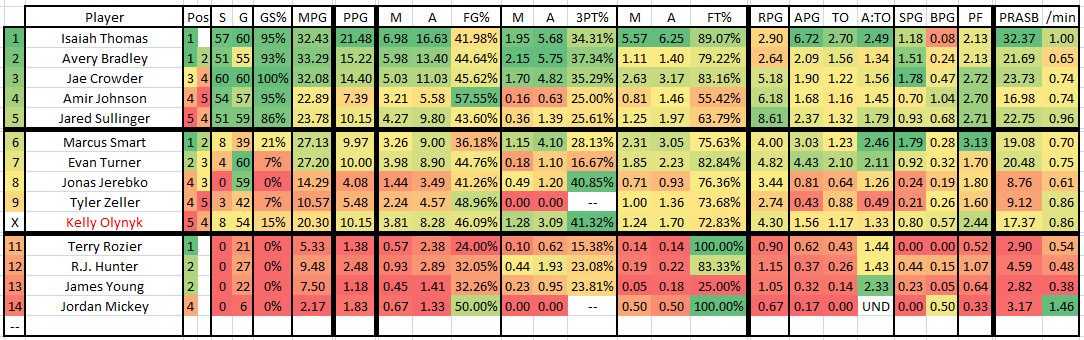 2015 2016 GM 59 UTA at BOS - Celtics Player Stats