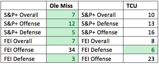 Ole Miss vs TCU advanced stats