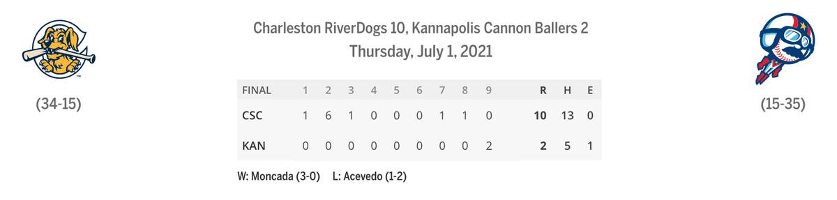 RiverDogs/Cannon Ballers line score