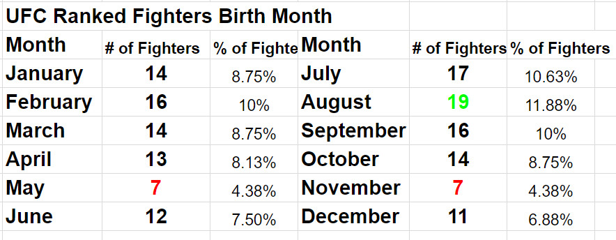 How Old Are Ranked Ufc Fighters Here Are The Oldest Youngest