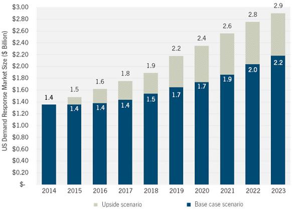 demand response forecast 2014