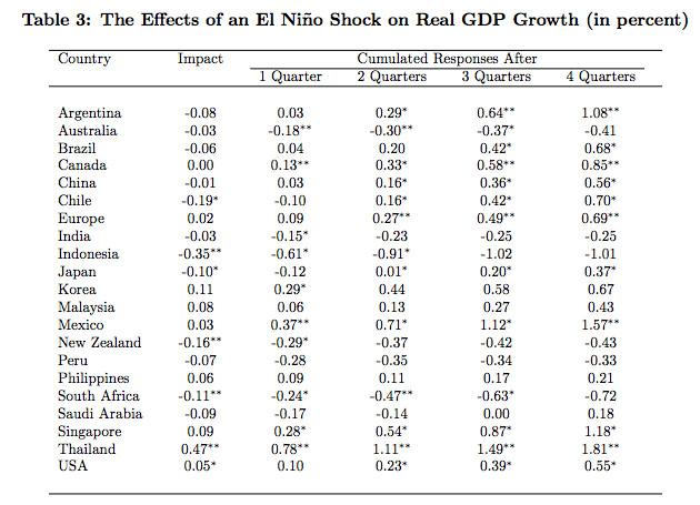 Economic effects of El Niño
