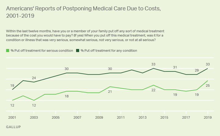 gallup_serious_condition How the 2010s changed health care