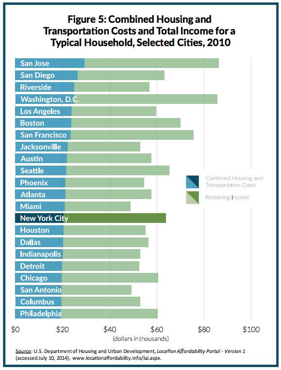 Affordability chart 1