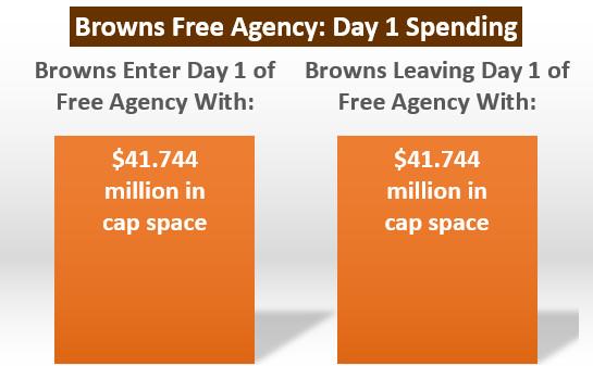 Day 1 Spending