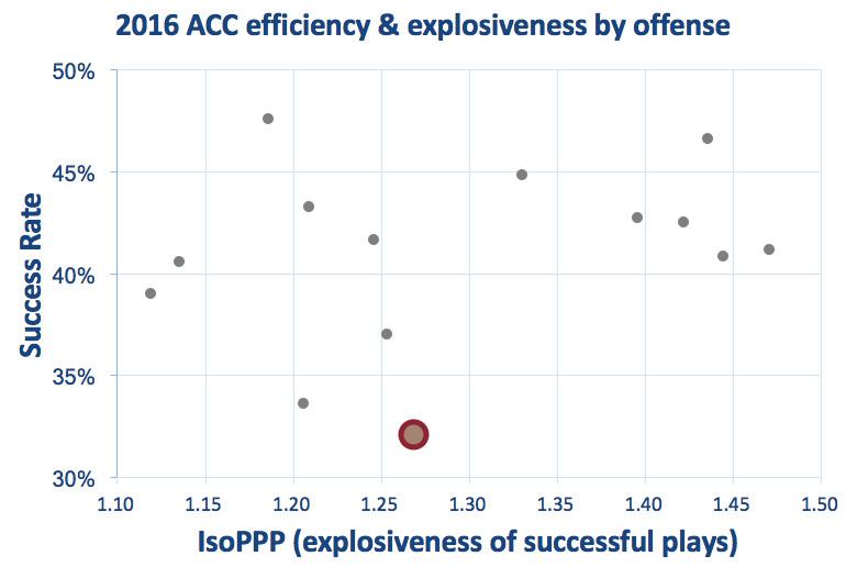 BC offensive efficiency & explosiveness