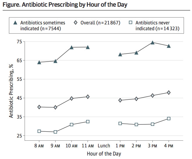 Antibiotics prescribing time of day