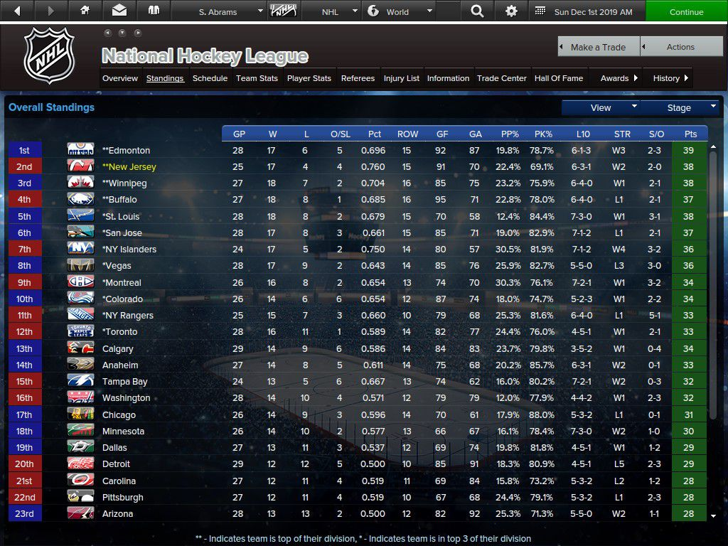 Devils in second place in the league standings.