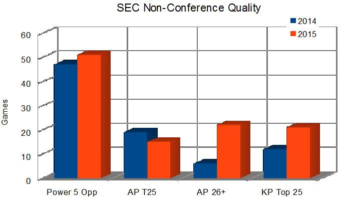 SEC schedule compare