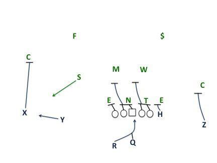 Penn State zone/bubble