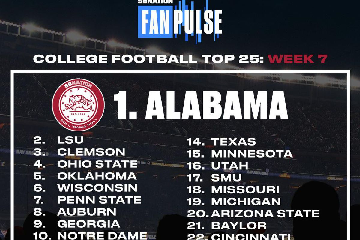 FanPulse top 25, Week 7: Alabama holds top spot, LSU moves up to No. 2