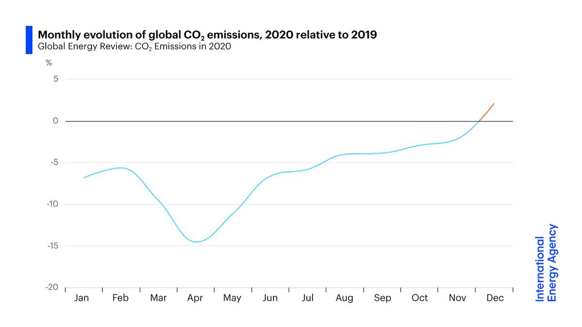 Un gráfico que muestra la evolución mensual de las emisiones globales de CO2.