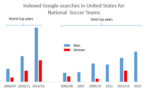 google search usnt
