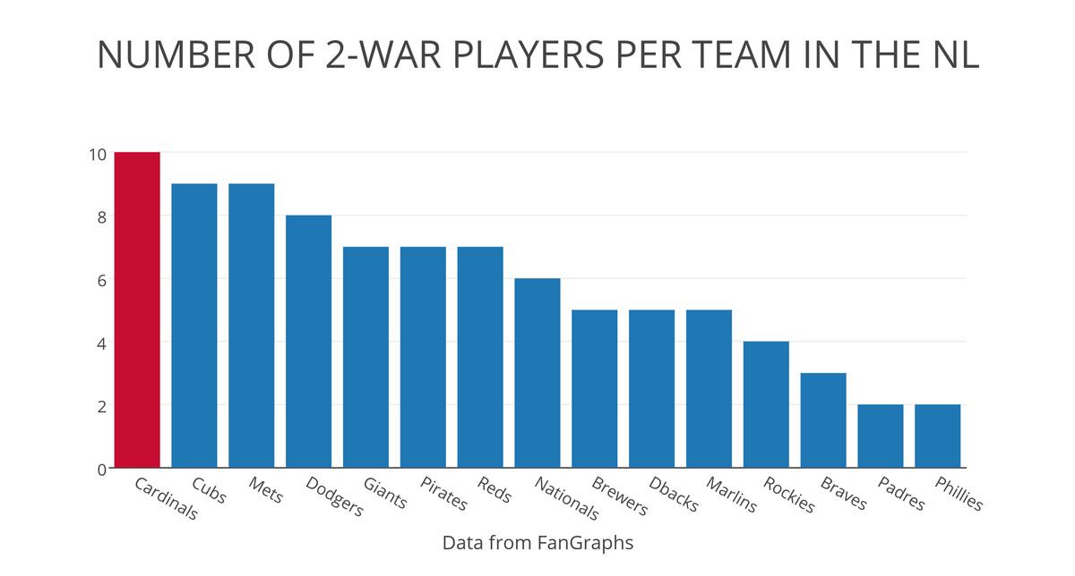2-WAR players per team