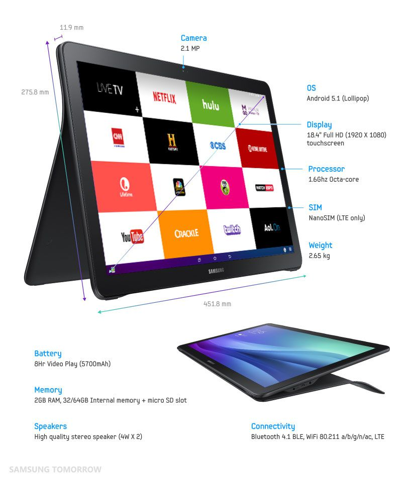 Samsung's 18 4-inch Galaxy View tablet is basically a