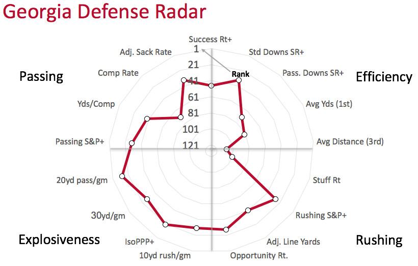 Georgia defensive radar