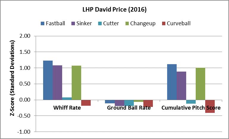 Price PA