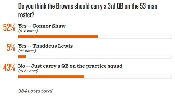 QB Poll