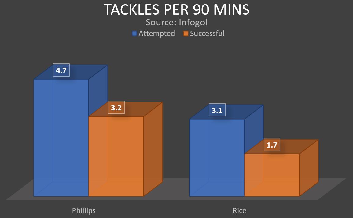 Kalvin Phillips and Declan Rice comparison   Leeds United v West Ham United   Premier League