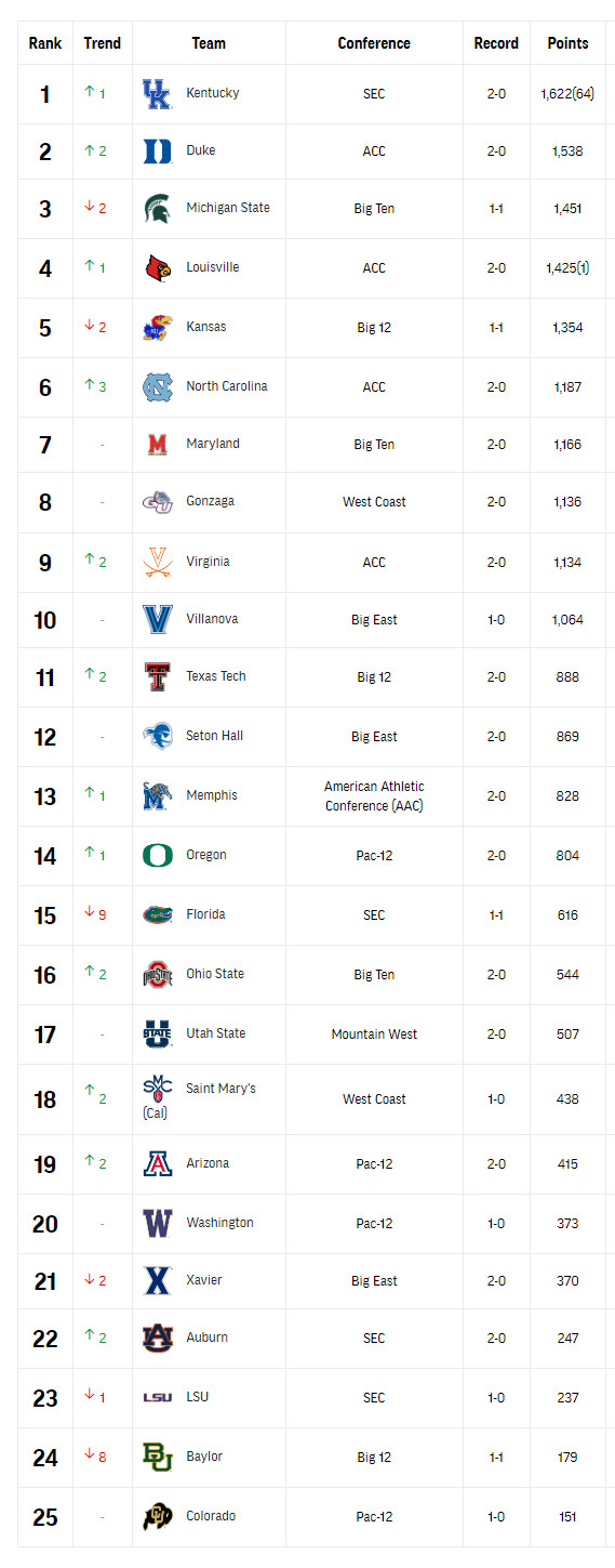 College Basketball Top 25 Polls And Power Rankings Updated