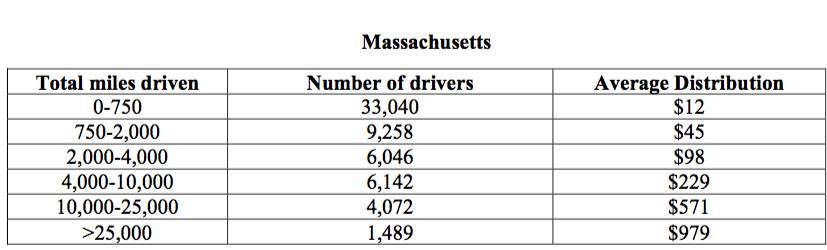 A breakdown of what drivers will get from the settlement if there is a 100 percent claim rate