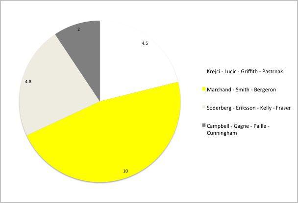 Bruins Pie Chart